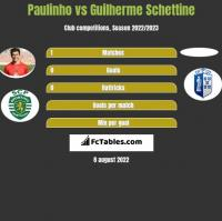 Paulinho vs Guilherme Schettine h2h player stats