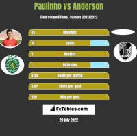 Paulinho vs Anderson h2h player stats