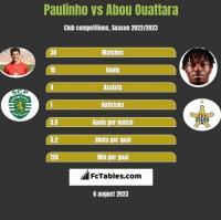 Paulinho vs Abou Ouattara h2h player stats