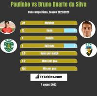Paulinho vs Bruno Duarte da Silva h2h player stats