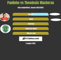 Paulinho vs Theodosis Macheras h2h player stats