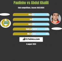 Paulinho vs Abdul Khalili h2h player stats
