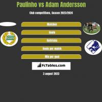 Paulinho vs Adam Andersson h2h player stats