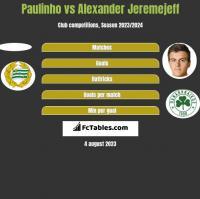 Paulinho vs Alexander Jeremejeff h2h player stats