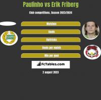 Paulinho vs Erik Friberg h2h player stats