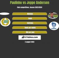 Paulinho vs Jeppe Andersen h2h player stats