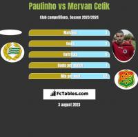 Paulinho vs Mervan Celik h2h player stats
