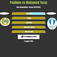 Paulinho vs Mohamed Turay h2h player stats