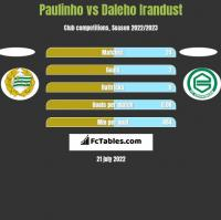 Paulinho vs Daleho Irandust h2h player stats