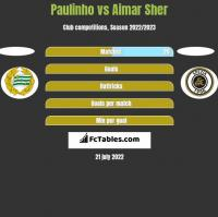 Paulinho vs Aimar Sher h2h player stats