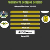 Paulinho vs Georgios Delizisis h2h player stats