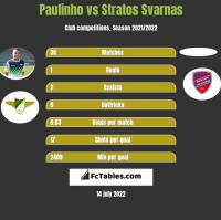 Paulinho vs Stratos Svarnas h2h player stats