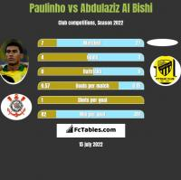 Paulinho vs Abdulaziz Al Bishi h2h player stats