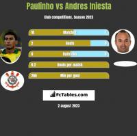 Paulinho vs Andres Iniesta h2h player stats
