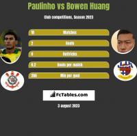 Paulinho vs Bowen Huang h2h player stats