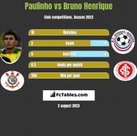 Paulinho vs Bruno Henrique h2h player stats