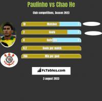 Paulinho vs Chao He h2h player stats