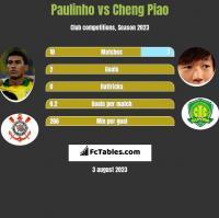 Paulinho vs Cheng Piao h2h player stats