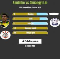 Paulinho vs Chuangyi Lin h2h player stats