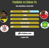 Paulinho vs Dabao Yu h2h player stats