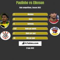 Paulinho vs Elkeson h2h player stats