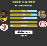 Paulinho vs Fernando h2h player stats