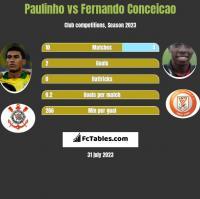 Paulinho vs Fernando Conceicao h2h player stats