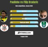 Paulinho vs Filip Bradaric h2h player stats