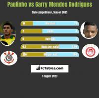 Paulinho vs Garry Mendes Rodrigues h2h player stats