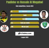 Paulinho vs Hussain Al Mogahwi h2h player stats