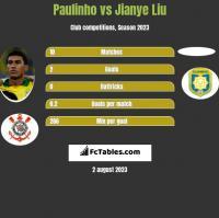 Paulinho vs Jianye Liu h2h player stats
