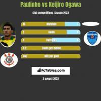 Paulinho vs Keijiro Ogawa h2h player stats