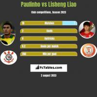 Paulinho vs Lisheng Liao h2h player stats