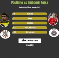 Paulinho vs Ljubomir Fejsa h2h player stats