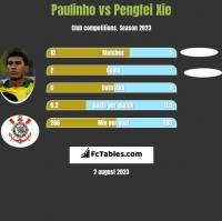 Paulinho vs Pengfei Xie h2h player stats