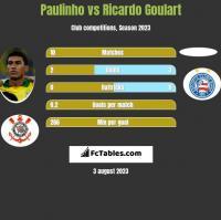 Paulinho vs Ricardo Goulart h2h player stats
