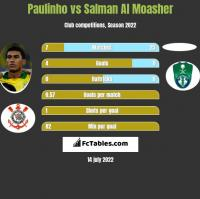Paulinho vs Salman Al Moasher h2h player stats