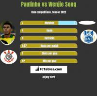Paulinho vs Wenjie Song h2h player stats