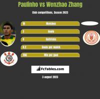 Paulinho vs Wenzhao Zhang h2h player stats