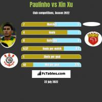 Paulinho vs Xin Xu h2h player stats
