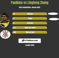 Paulinho vs Lingfeng Zhang h2h player stats