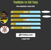Paulinho vs Shi Tang h2h player stats