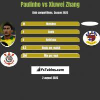 Paulinho vs Xiuwei Zhang h2h player stats