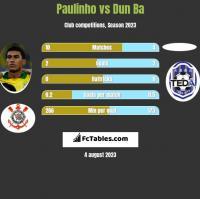Paulinho vs Dun Ba h2h player stats