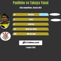Paulinho vs Takuya Yasui h2h player stats