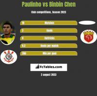Paulinho vs Binbin Chen h2h player stats
