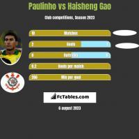 Paulinho vs Haisheng Gao h2h player stats