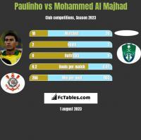 Paulinho vs Mohammed Al Majhad h2h player stats