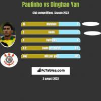 Paulinho vs Dinghao Yan h2h player stats
