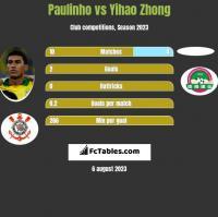 Paulinho vs Yihao Zhong h2h player stats